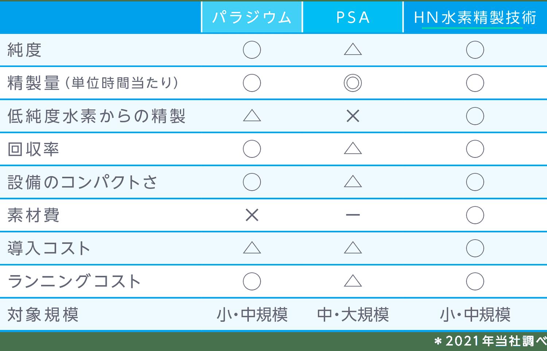 HN水素精製技術 比較表