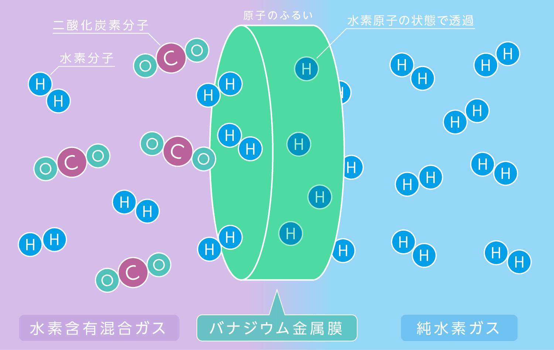 HN水素精製技術 原理図